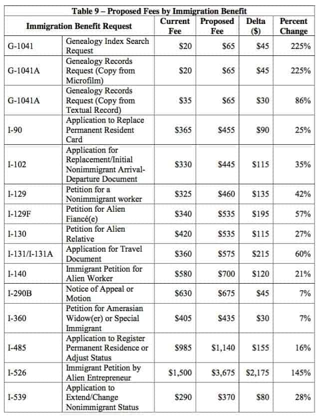 Proposed USCIS Fees 1